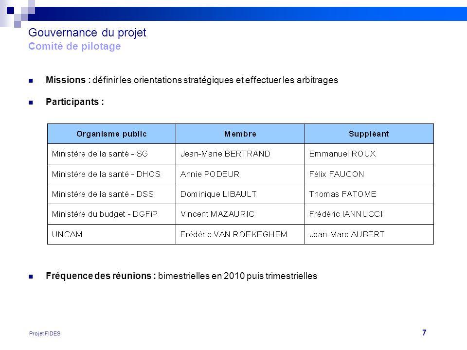 Gouvernance du projet Comité de pilotage