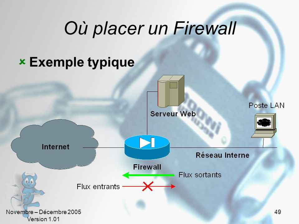Où placer un Firewall Exemple typique