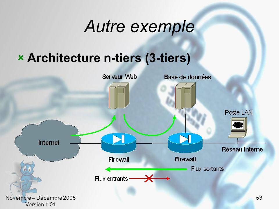 Autre exemple Architecture n-tiers (3-tiers)