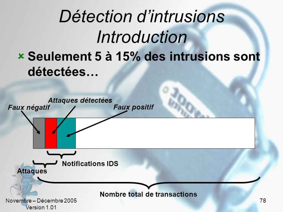 Détection d'intrusions Introduction