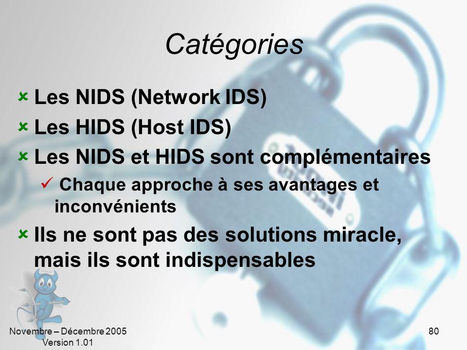 Catégories Les NIDS (Network IDS) Les HIDS (Host IDS)