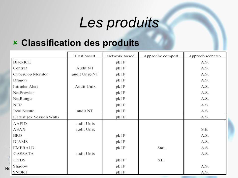 Les produits Classification des produits