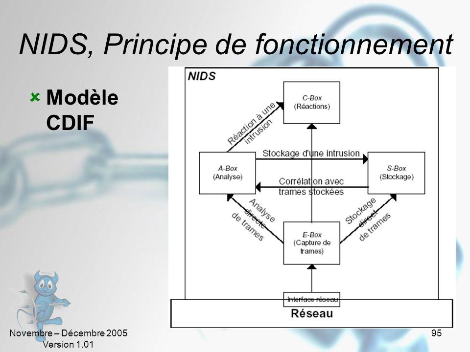 NIDS, Principe de fonctionnement