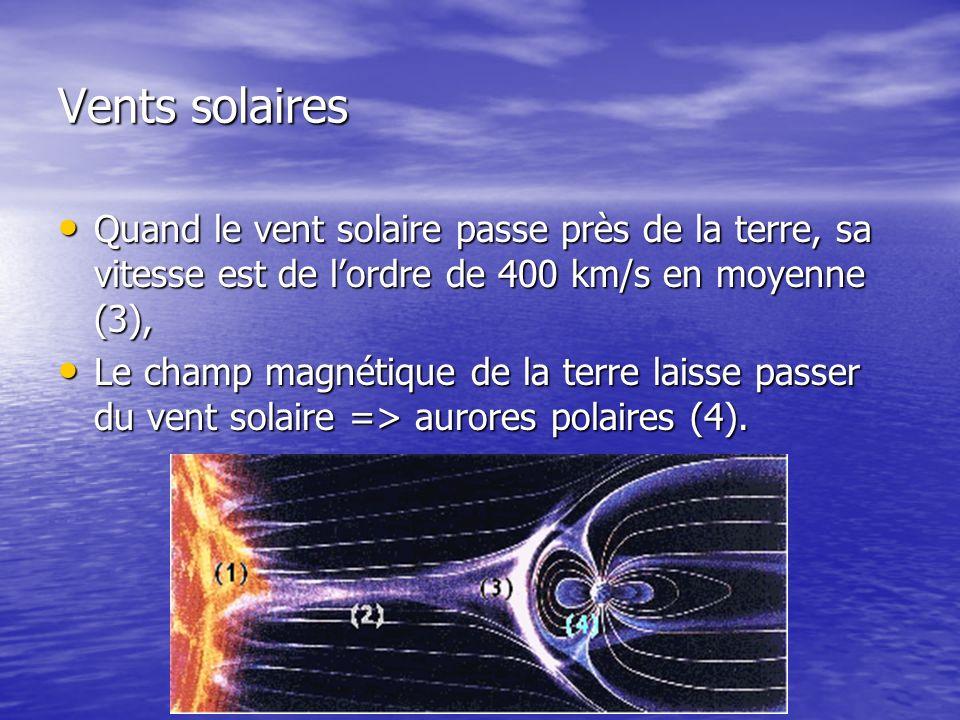 Vents solaires Quand le vent solaire passe près de la terre, sa vitesse est de l'ordre de 400 km/s en moyenne (3),