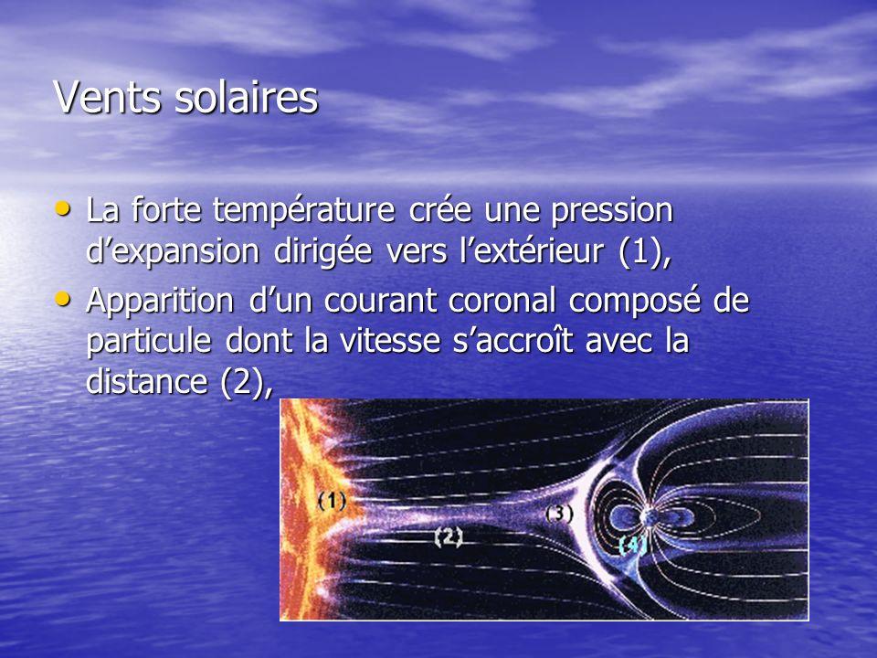 Vents solaires La forte température crée une pression d'expansion dirigée vers l'extérieur (1),
