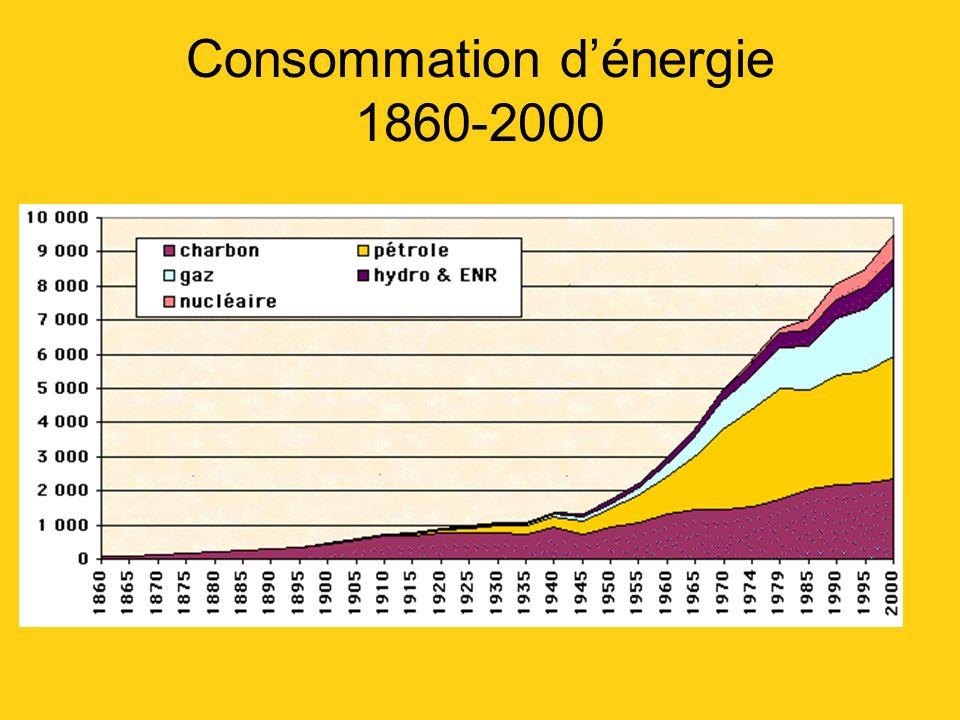 Consommation d'énergie 1860-2000