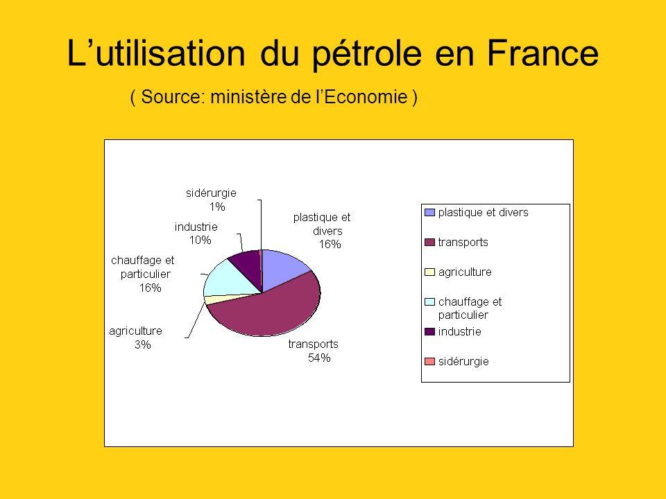 L'utilisation du pétrole en France