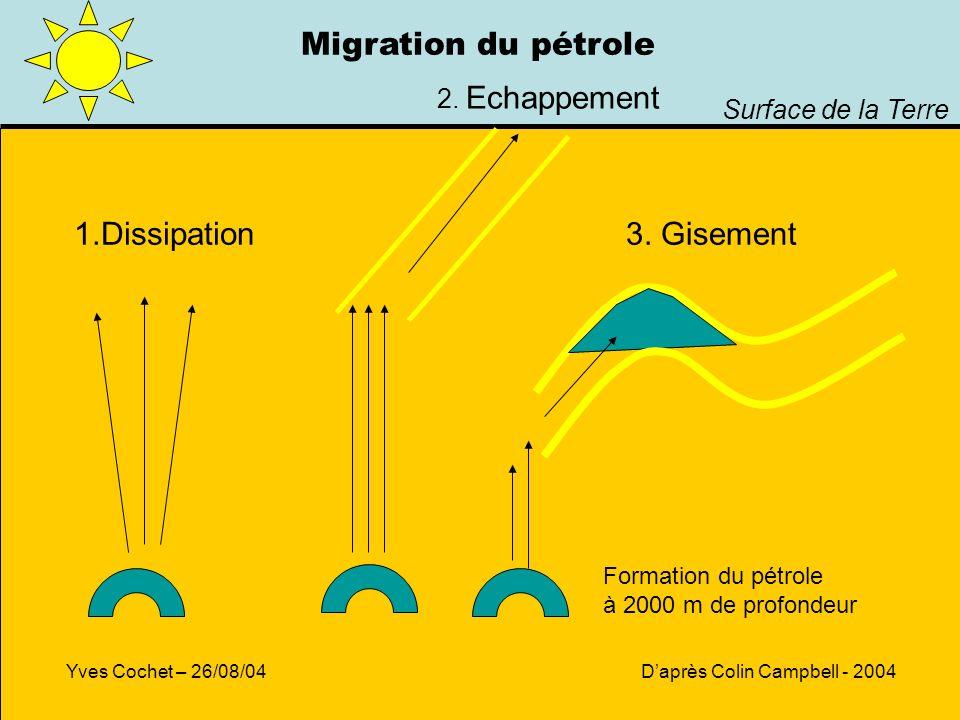 Migration du pétrole 1.Dissipation 3. Gisement 2. Echappement