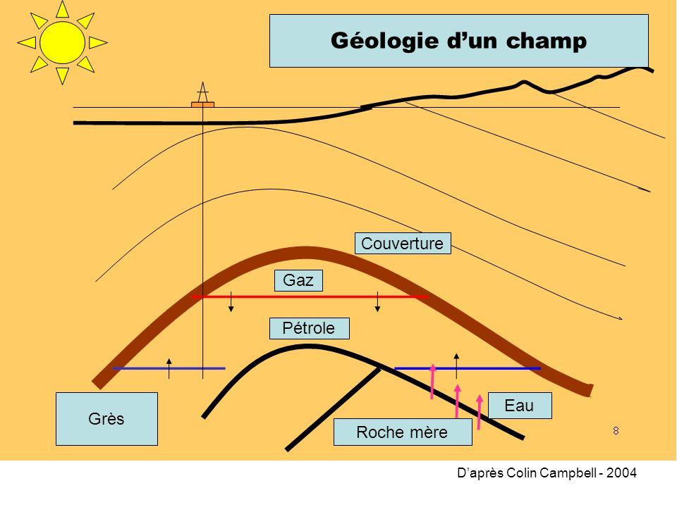 Géologie d'un champ Couverture Gaz Pétrole Eau Grès Roche mère