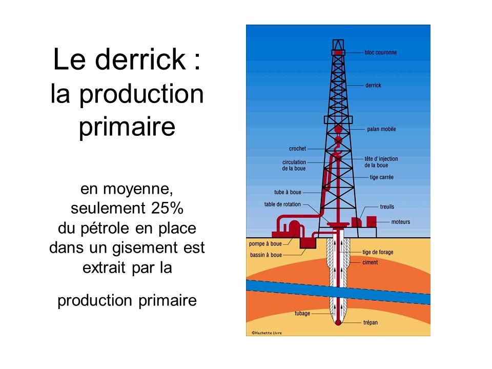 Le derrick : la production primaire en moyenne, seulement 25% du pétrole en place dans un gisement est extrait par la production primaire