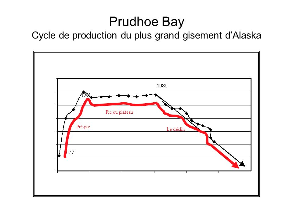 Prudhoe Bay Cycle de production du plus grand gisement d'Alaska