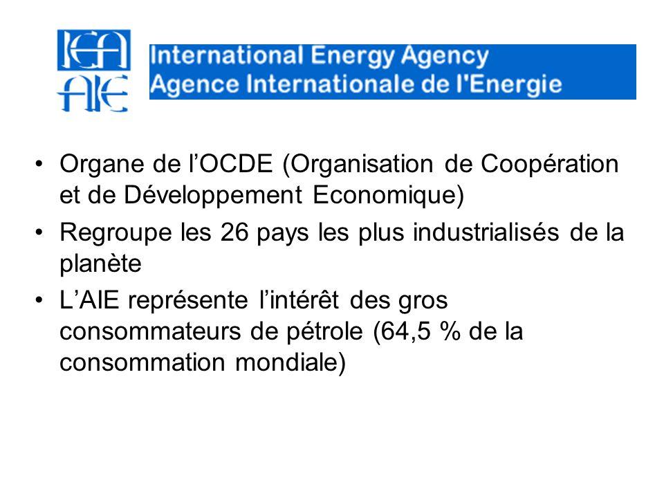 Organe de l'OCDE (Organisation de Coopération et de Développement Economique)