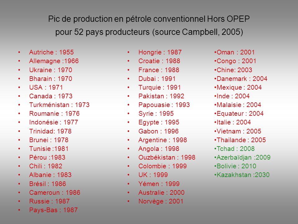 Pic de production en pétrole conventionnel Hors OPEP pour 52 pays producteurs (source Campbell, 2005)