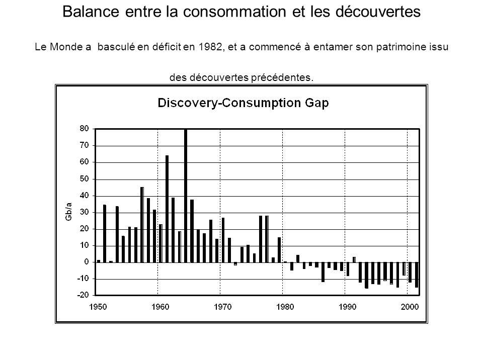 Balance entre la consommation et les découvertes Le Monde a basculé en déficit en 1982, et a commencé à entamer son patrimoine issu des découvertes précédentes.