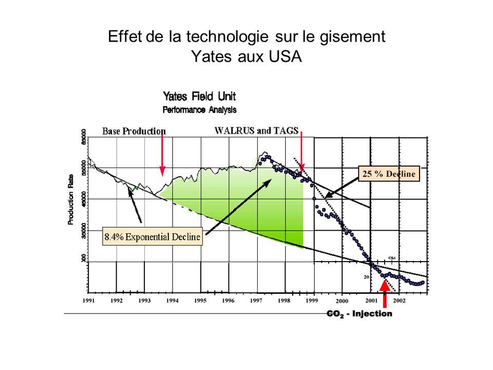 Effet de la technologie sur le gisement Yates aux USA