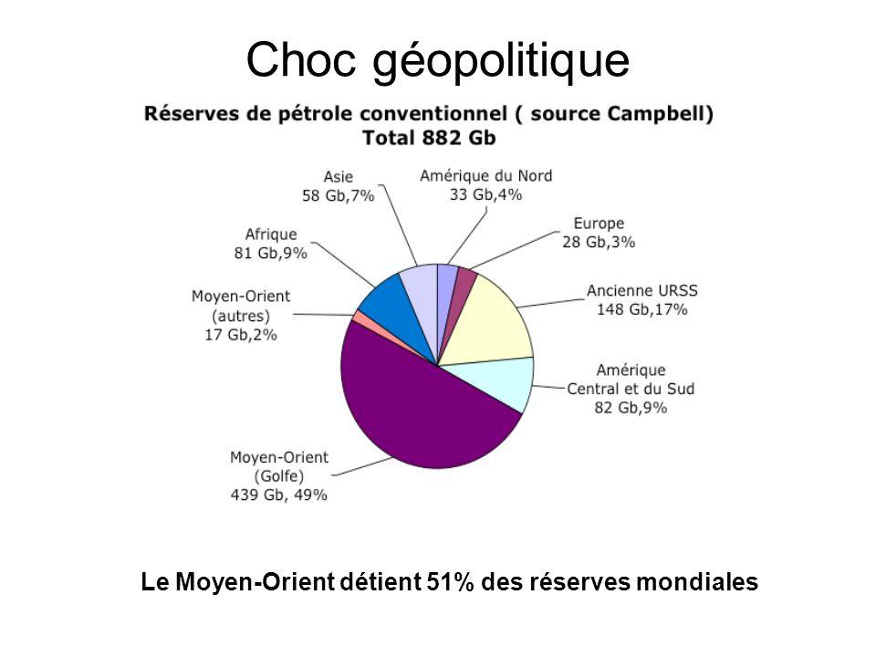 Choc géopolitique Le Moyen-Orient détient 51% des réserves mondiales