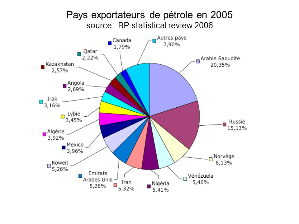 Pays exportateurs de pétrole en 2005 source : BP statistical review 2006