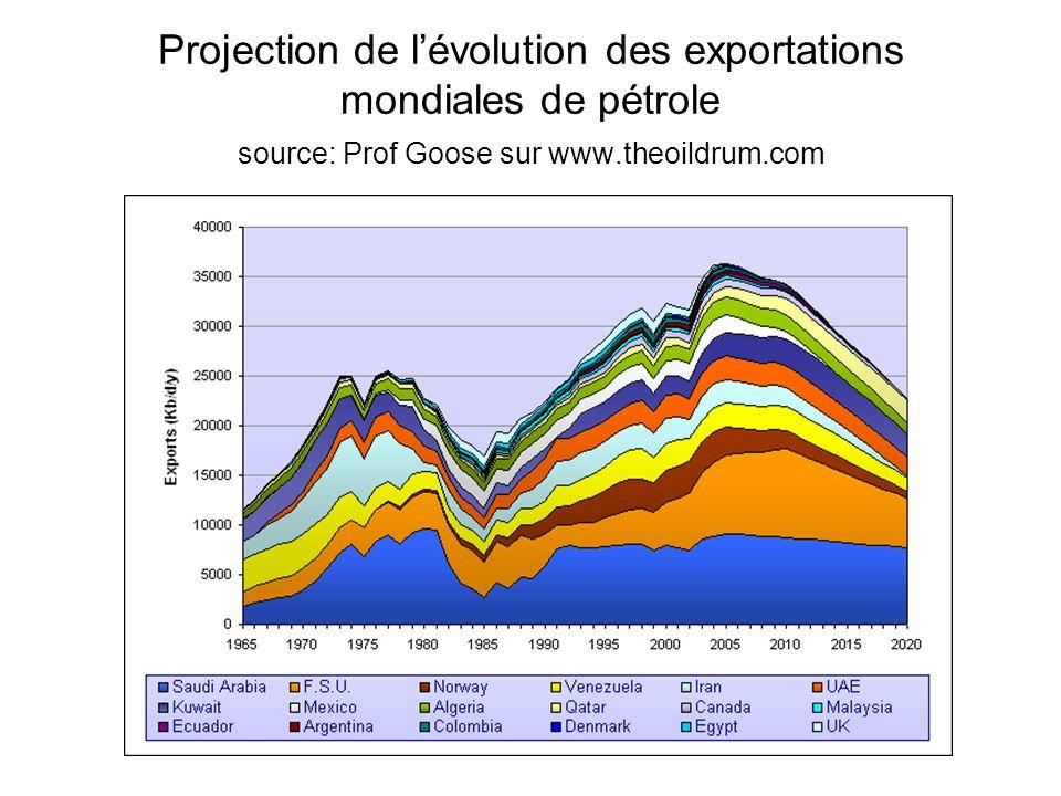 Projection de l'évolution des exportations mondiales de pétrole source: Prof Goose sur www.theoildrum.com