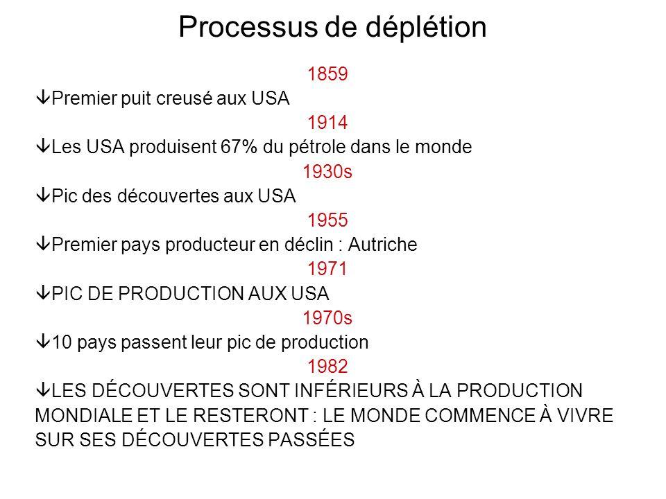 Processus de déplétion