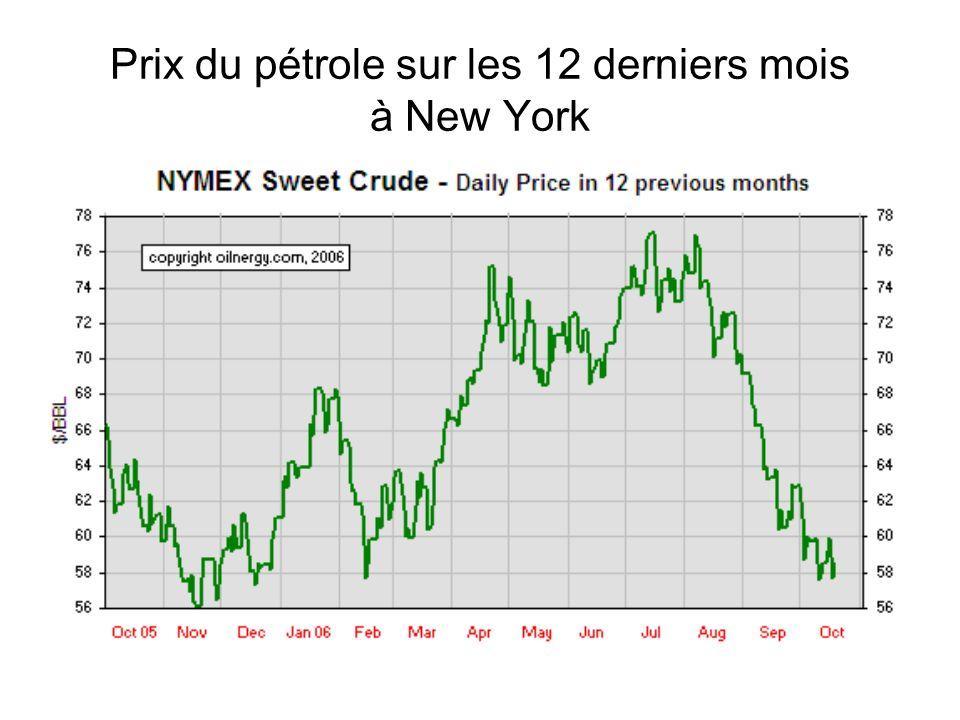 Prix du pétrole sur les 12 derniers mois à New York