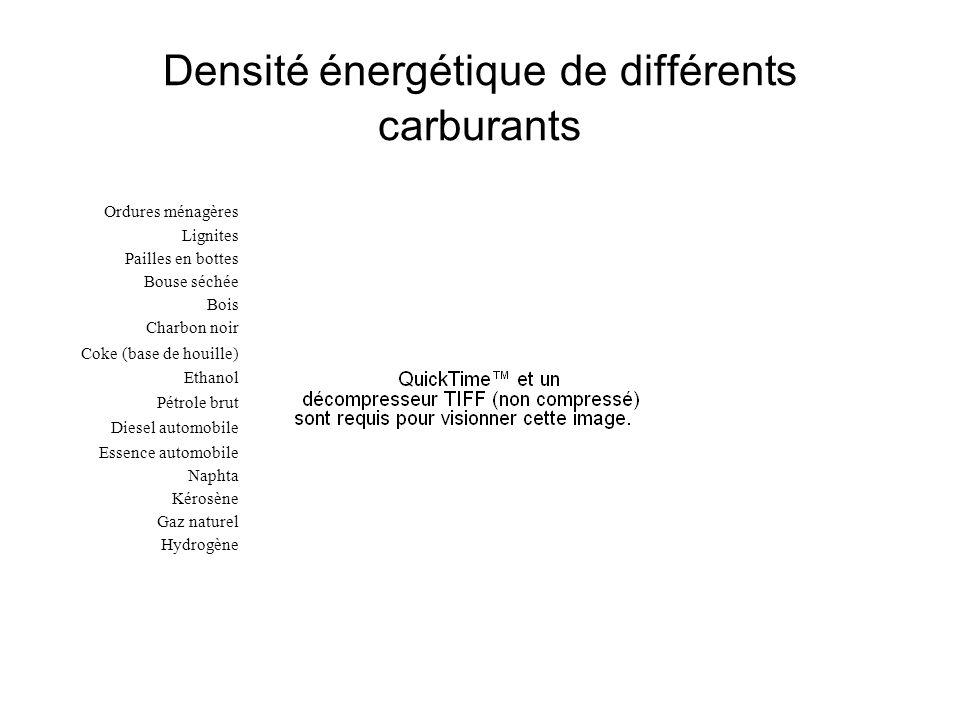 Densité énergétique de différents carburants