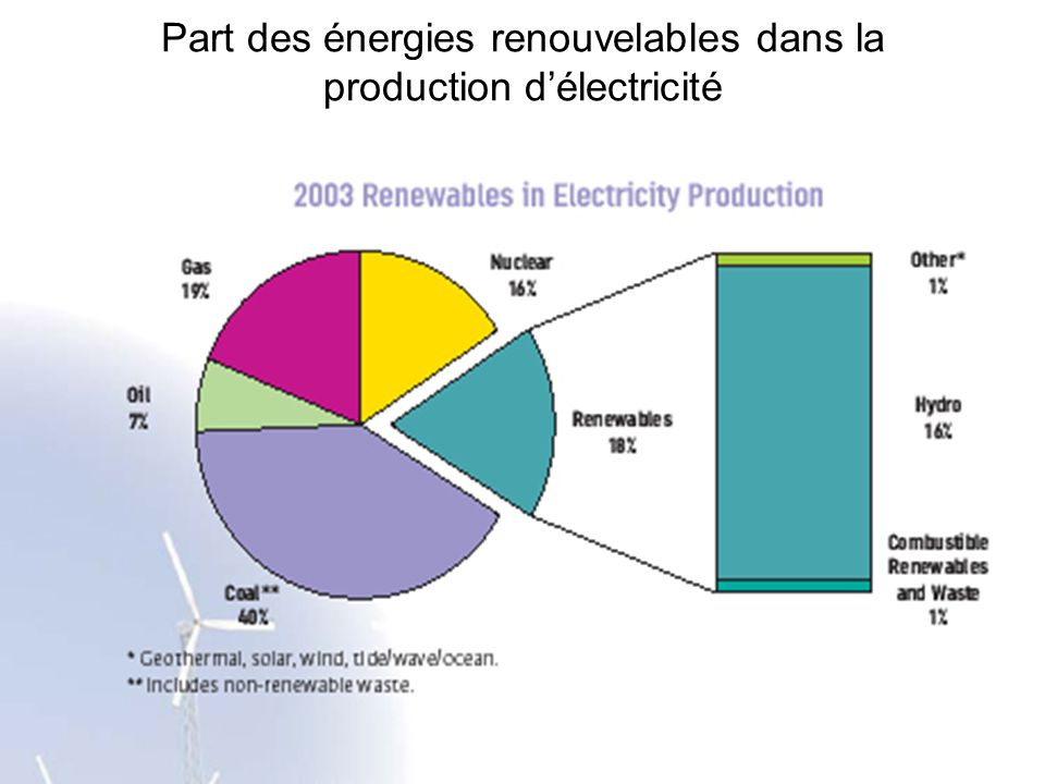 Part des énergies renouvelables dans la production d'électricité