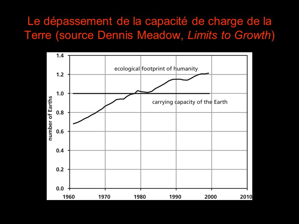 Le dépassement de la capacité de charge de la Terre (source Dennis Meadow, Limits to Growth)