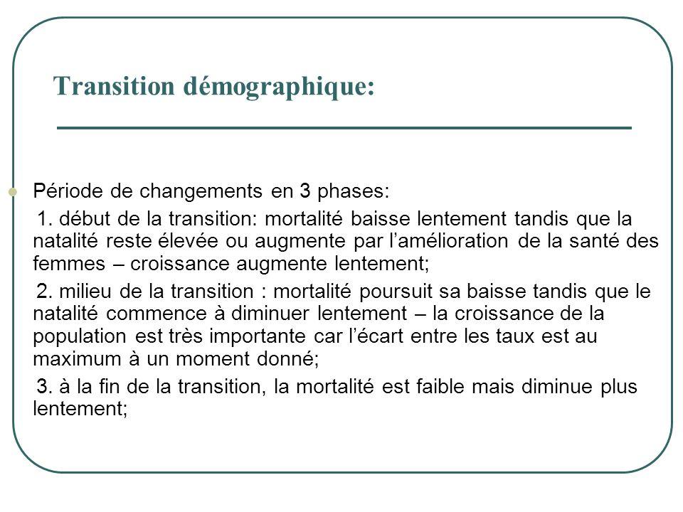 Transition démographique: