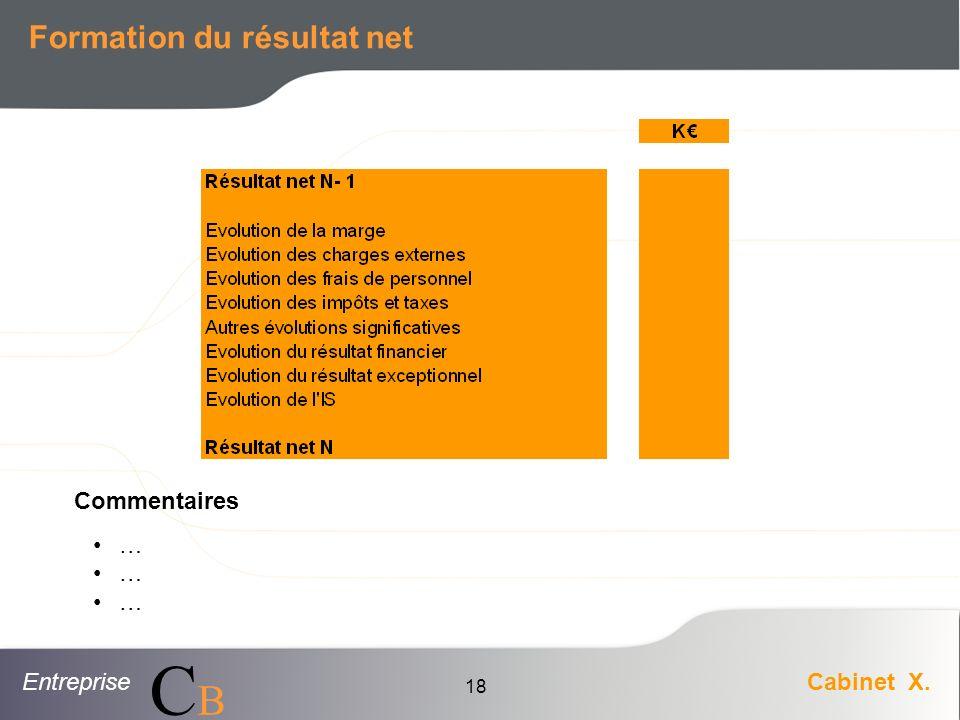 Formation du résultat net