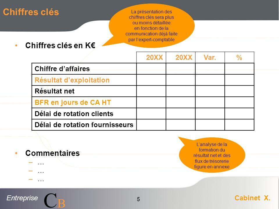 Chiffres clés Chiffres clés en K€ Commentaires … 20XX Var. %