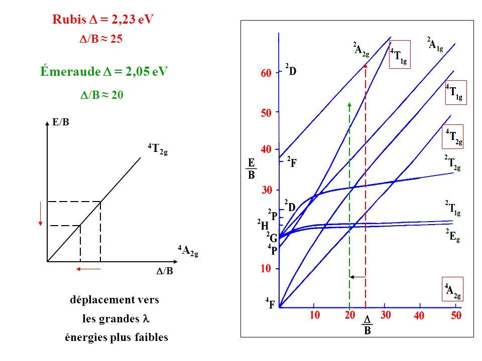 Rubis D = 2,23 eV Émeraude D = 2,05 eV D/B ≈ 25 D/B ≈ 20 4T2g 4A2g