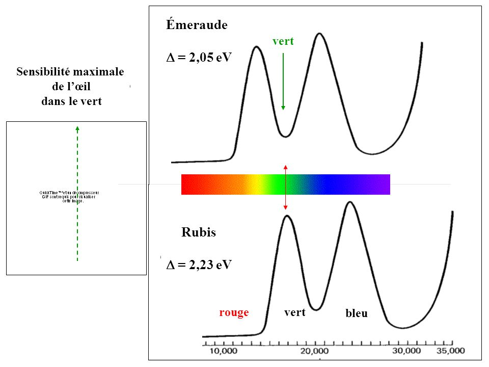 Émeraude D = 2,05 eV Rubis D = 2,23 eV vert Sensibilité maximale