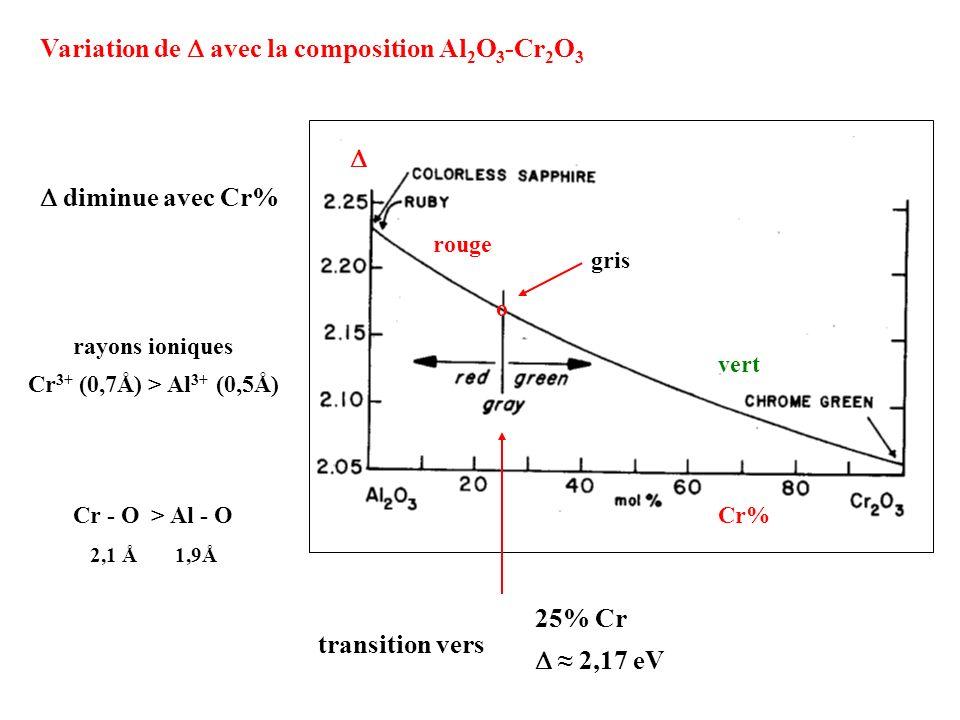 Variation de D avec la composition Al2O3-Cr2O3