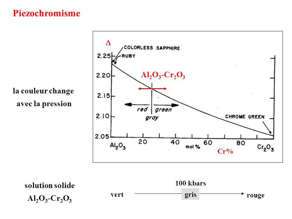 Piezochromisme D Al2O3-Cr2O3 la couleur change avec la pression