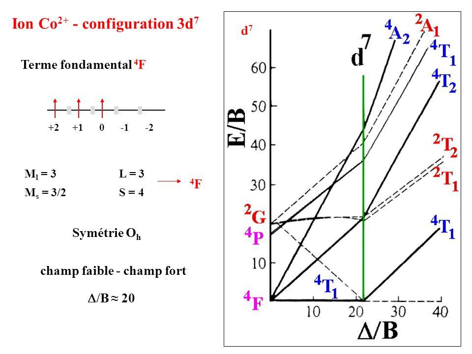 Ion Co2+ - configuration 3d7