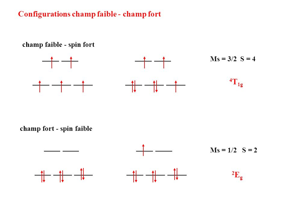 Configurations champ faible - champ fort