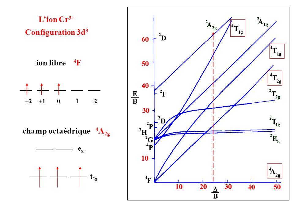L'ion Cr3+ Configuration 3d3