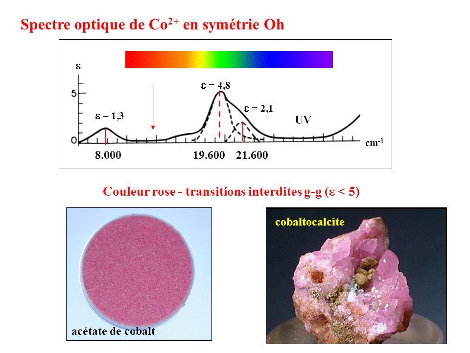 Spectre optique de Co2+ en symétrie Oh