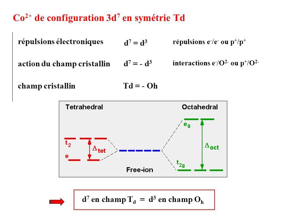 répulsions e-/e- ou p+/p+ interactions e-/O2- ou p+/O2-