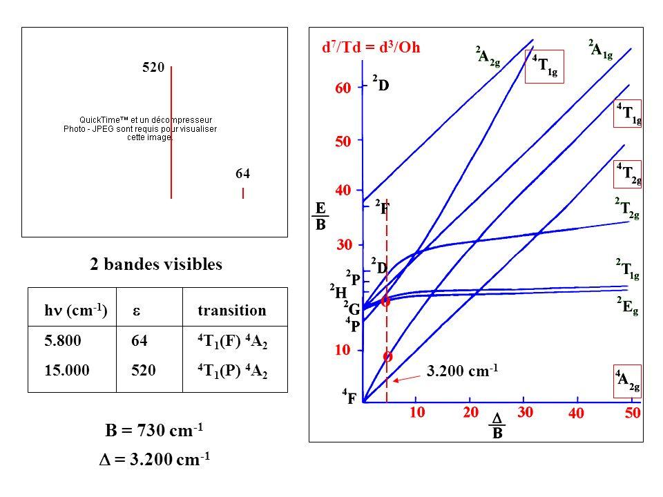o 2 bandes visibles B = 730 cm-1 D = 3.200 cm-1 d7/Td = d3/Oh