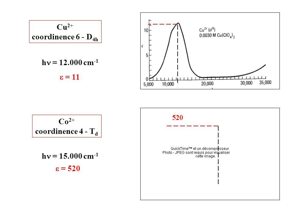 Cu2+ coordinence 6 - D4h hn = 12.000 cm-1 e = 11 Co2+