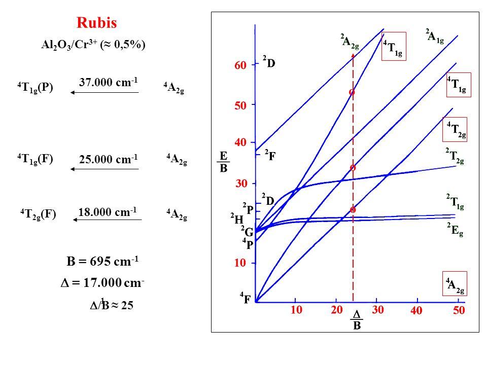 Rubis o B = 695 cm-1 D = 17.000 cm-1 Al2O3/Cr3+ (≈ 0,5%) 37.000 cm-1