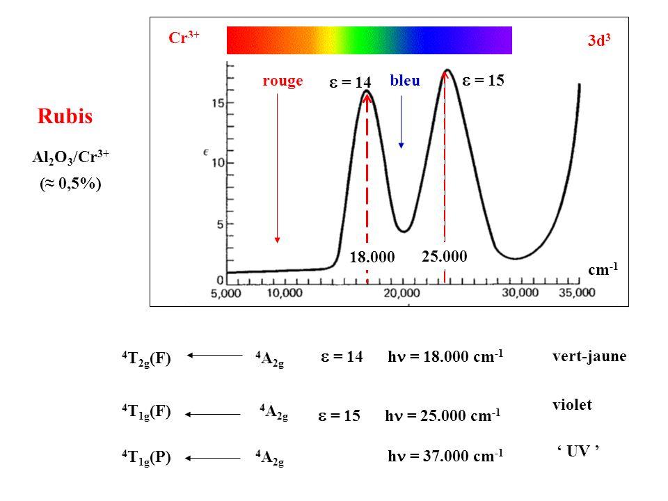 Rubis e = 15 e = 14 e = 14 hn = 18.000 cm-1 e = 15 hn = 25.000 cm-1
