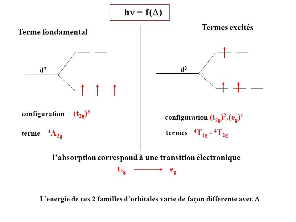 l'absorption correspond à une transition électronique