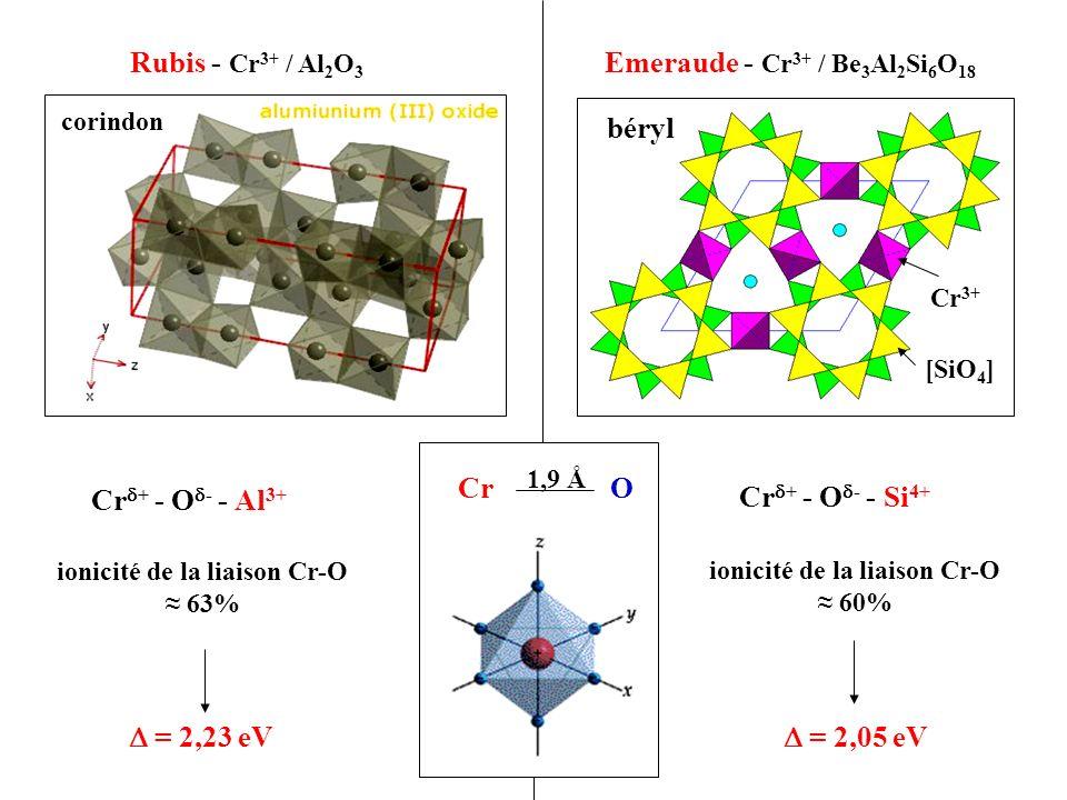 Rubis - Cr3+ / Al2O3 Emeraude - Cr3+ / Be3Al2Si6O18