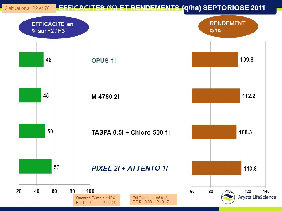 EFFICACITES (%) ET RENDEMENTS (q/ha) SEPTORIOSE 2011