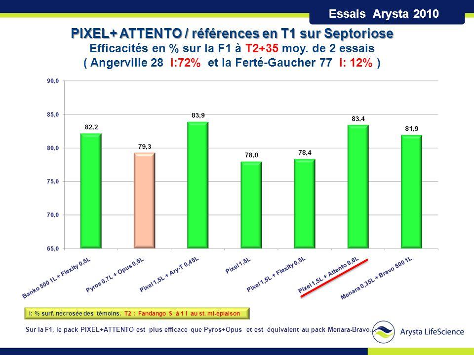 PIXEL+ ATTENTO / références en T1 sur Septoriose