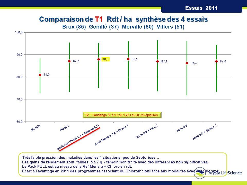 Comparaison de T1 Rdt / ha synthèse des 4 essais