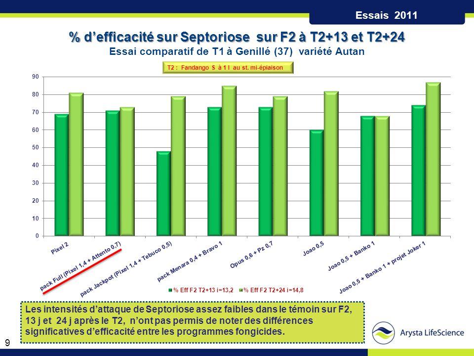 % d'efficacité sur Septoriose sur F2 à T2+13 et T2+24