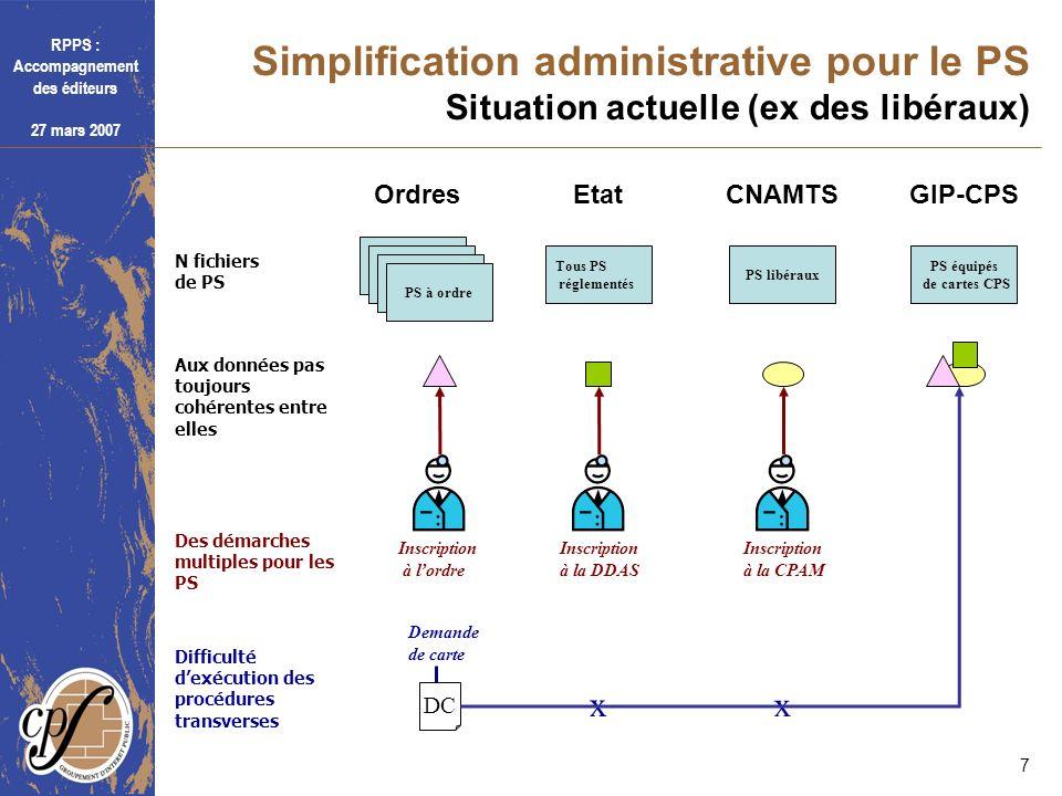 Simplification administrative pour le PS Situation actuelle (ex des libéraux)